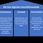 Grafik mit den fünf digitalen Geschäftsmodellen