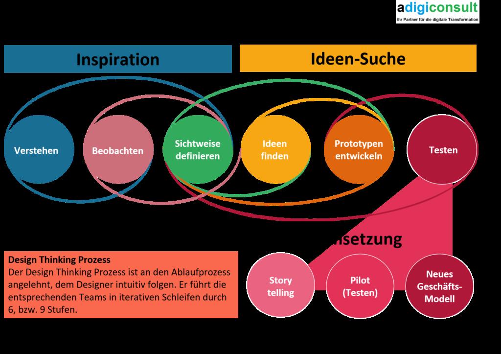 Die 9 Prozessschritte von Design Thinking