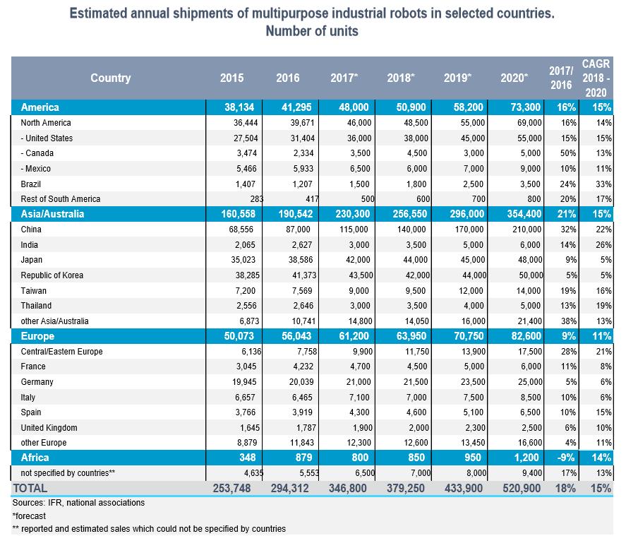 Absatz, weltweit, von Industrie-Robotor 2016, mit Hochrechnung bis 2020