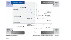 Digitalisierung pro Branche