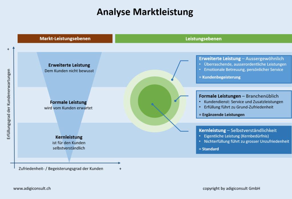Analyse Marktleistung