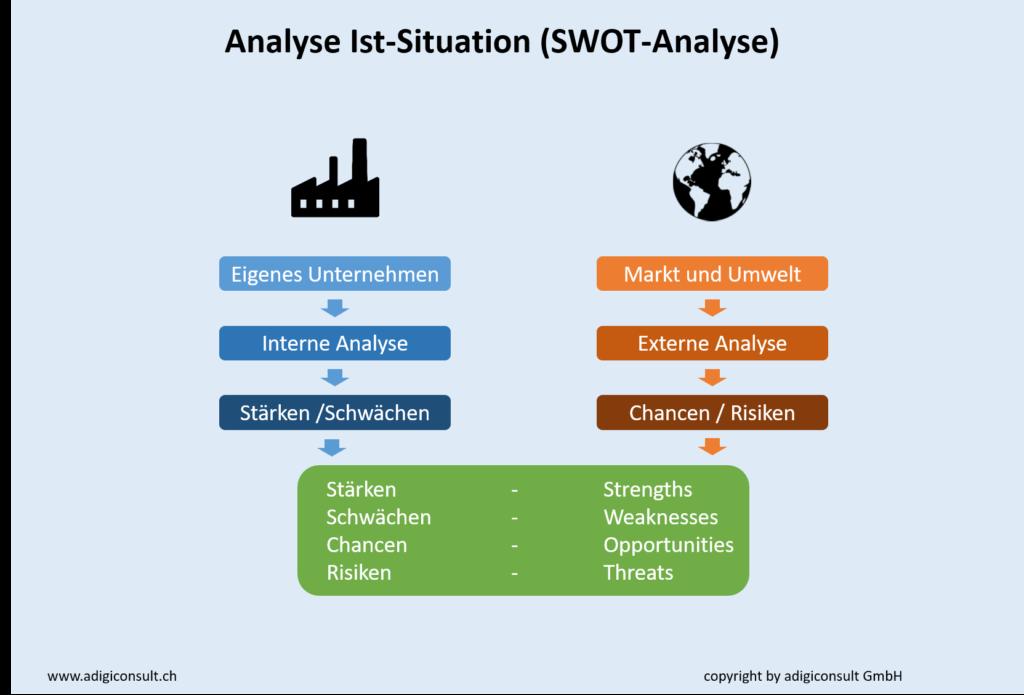 Aufbau SWOT-Analyse / Ist-Analyse