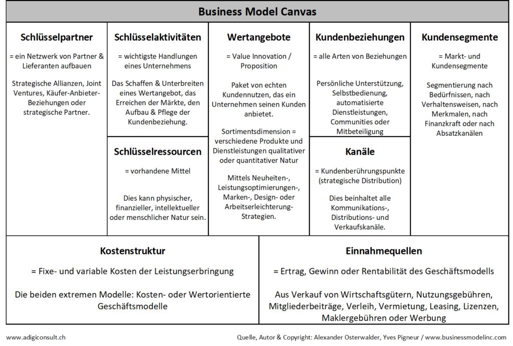 Beschreibung der Business Model Canvas