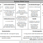 Beschreibung Business Model Canvas