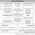 Beschreibung Business Model Canvas