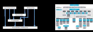 Bild Distributionspolitik Hierarchie