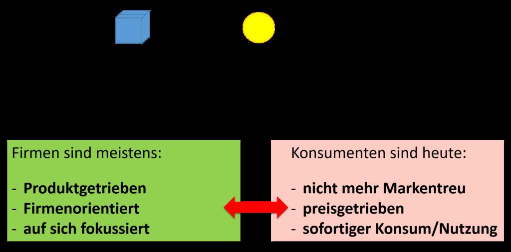 Bild Grafik Kundenorientierung