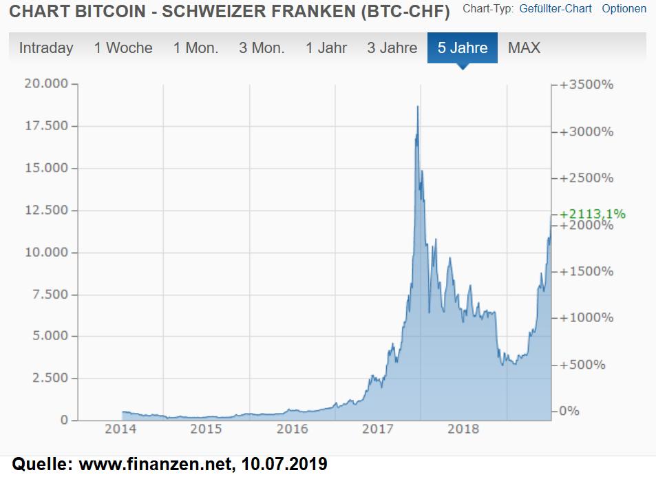 Bitcoin Kurs, 10.07.2019