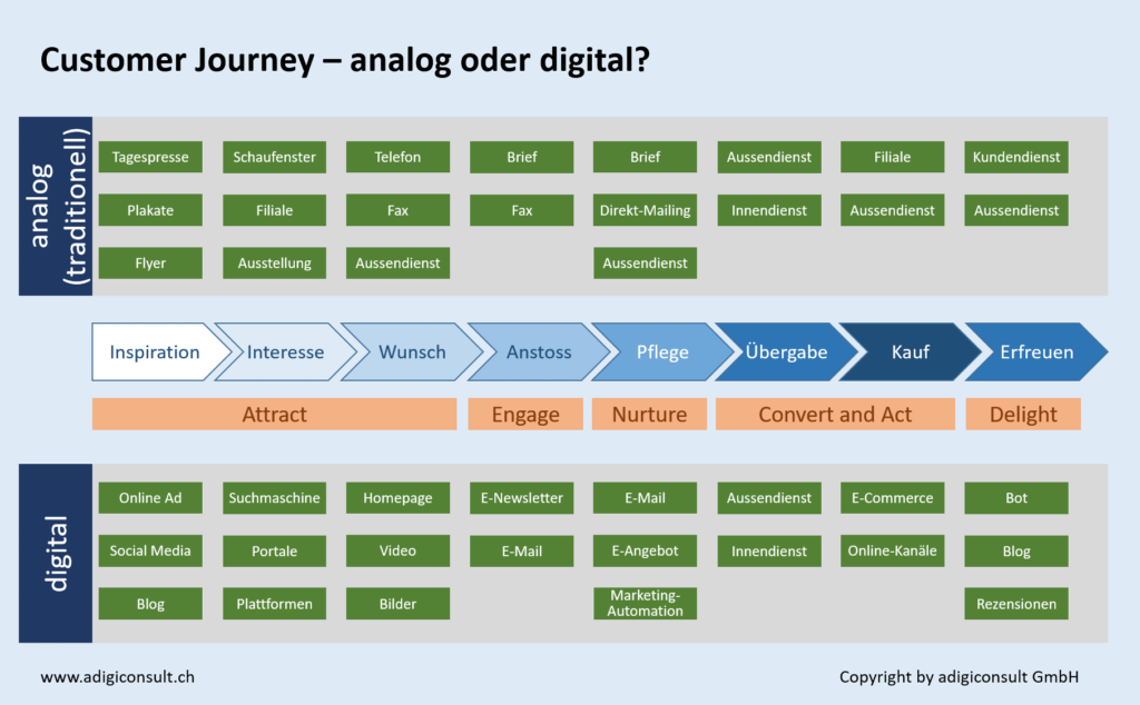 Customer Journey - analog oder digital - Lead-Generierung