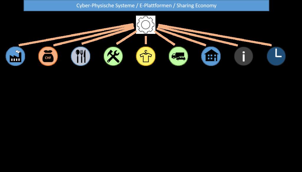 Cyber-Physische Systeme