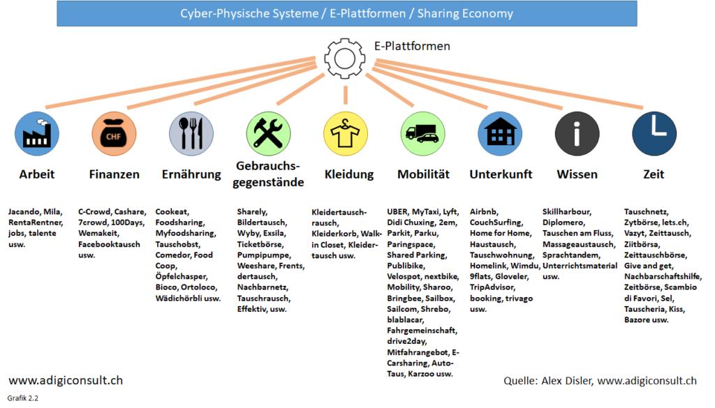 Cyber-Physische-Systeme / E-Plattformen