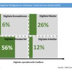Digitaler Reifegrad Schweizer Unternehmen