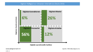 Digitaler Reifegrad Schweizer Unternehmen, 2015