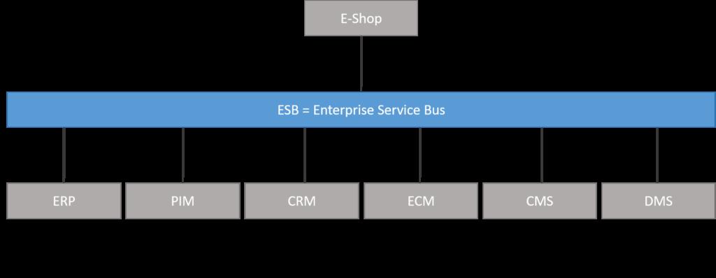 Grafik ESB = Enterprise Service Bus