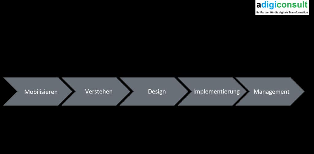 5 Schritte zum Erstellen der Business Model Canvas
