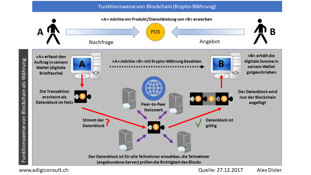 Funktionsweise Blockchain