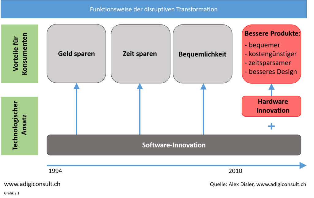 Gründe/Funktionsweise der disruptiven Transformation