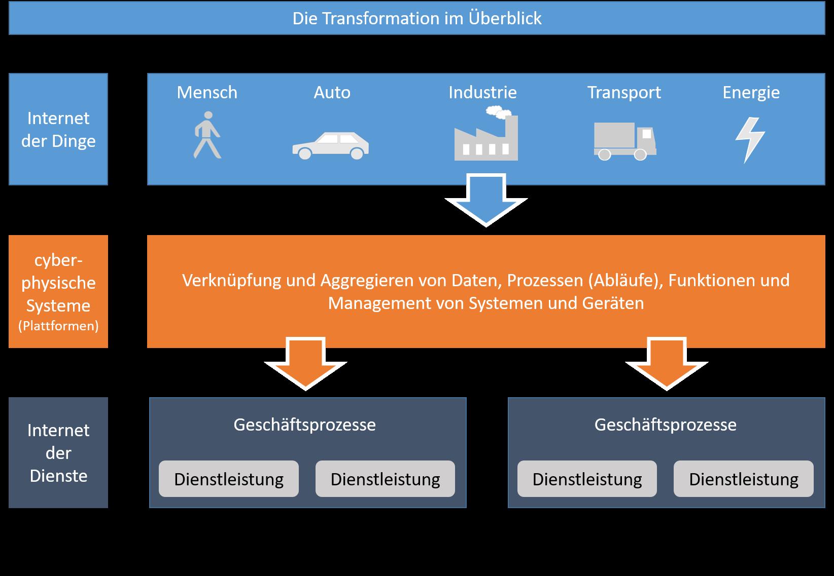 Grafische Darstellung der digitalen Transformation