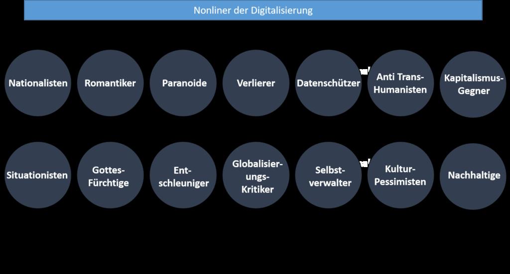 Nonliner der Digitalisierung