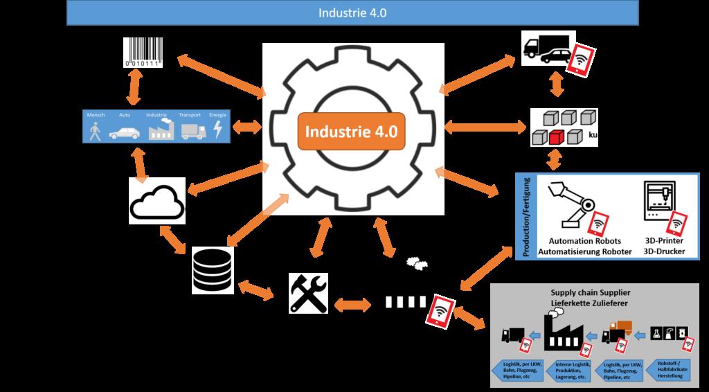 Grafische Darstellung Industrie 4.0