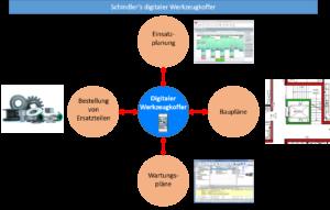 Darstellung des digitalen Werkzeugkoffers von Schindler
