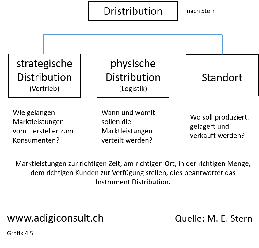 Distribution, nach Stern