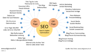On-Page/Off-Page SEO