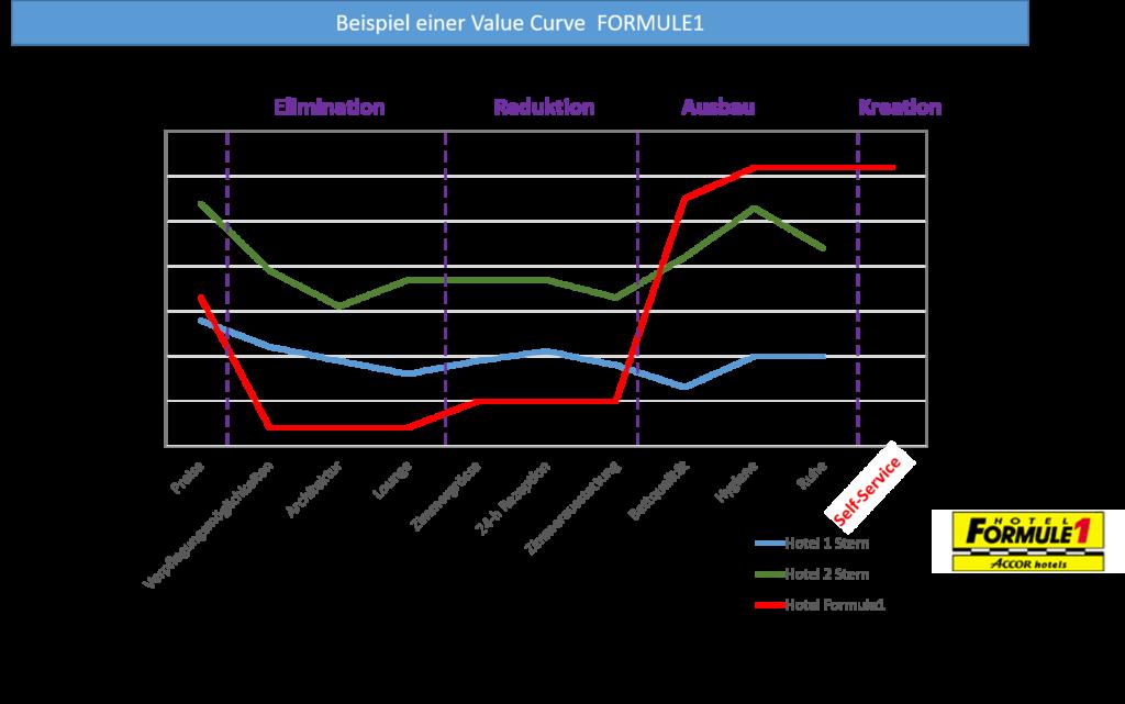 Beispiel Wertekurve Value Innovation