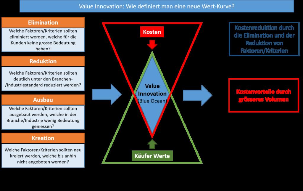 Grafische Übersicht der Funktionsweise von Value Innovation
