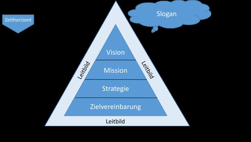 Instrumente der Unternehmensstrategie