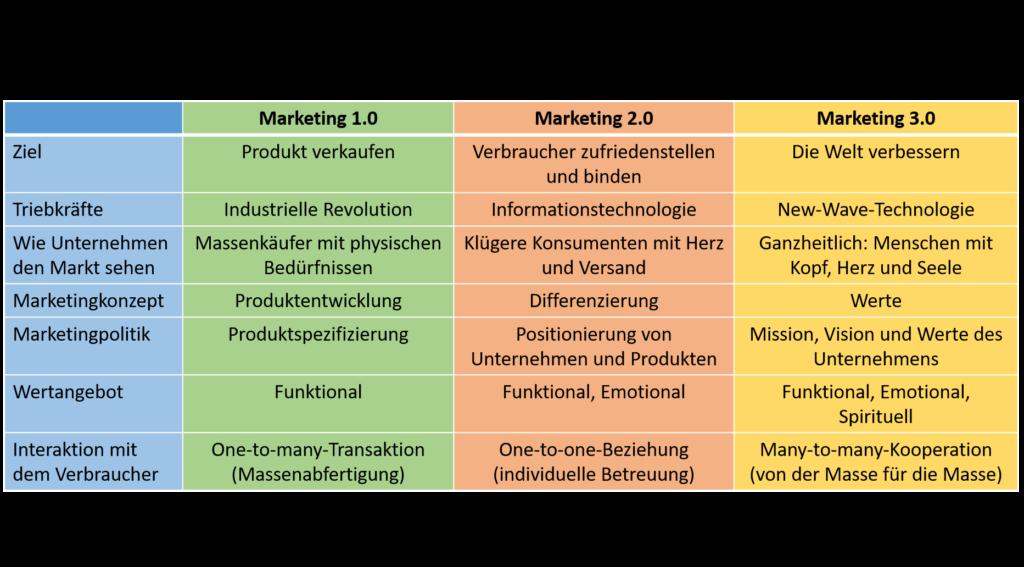 Marketing 3.0, nach Philip Kotler