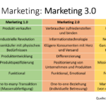 Marketing 3.0, nach Philip Kotler