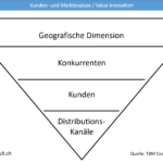 Kunden-/Marktanalyse Value Innovation