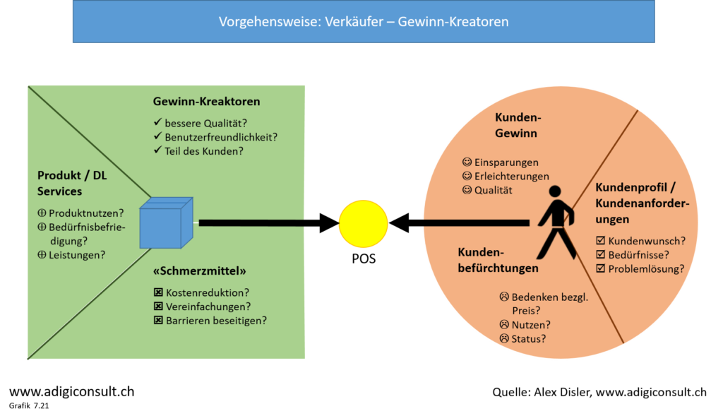 Erstellung Wertekurven-Diagramm, Value Innovation