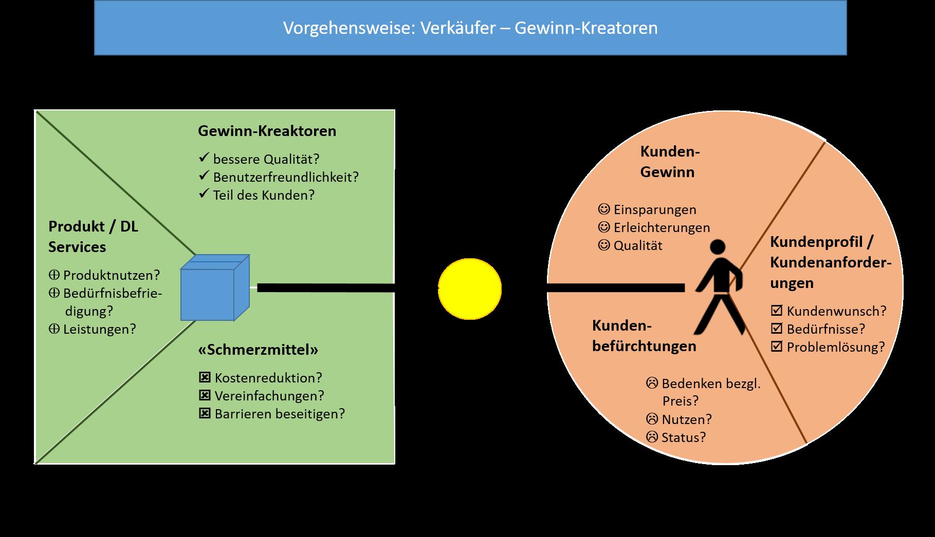 Value Innovation › adigiconsult GmbH