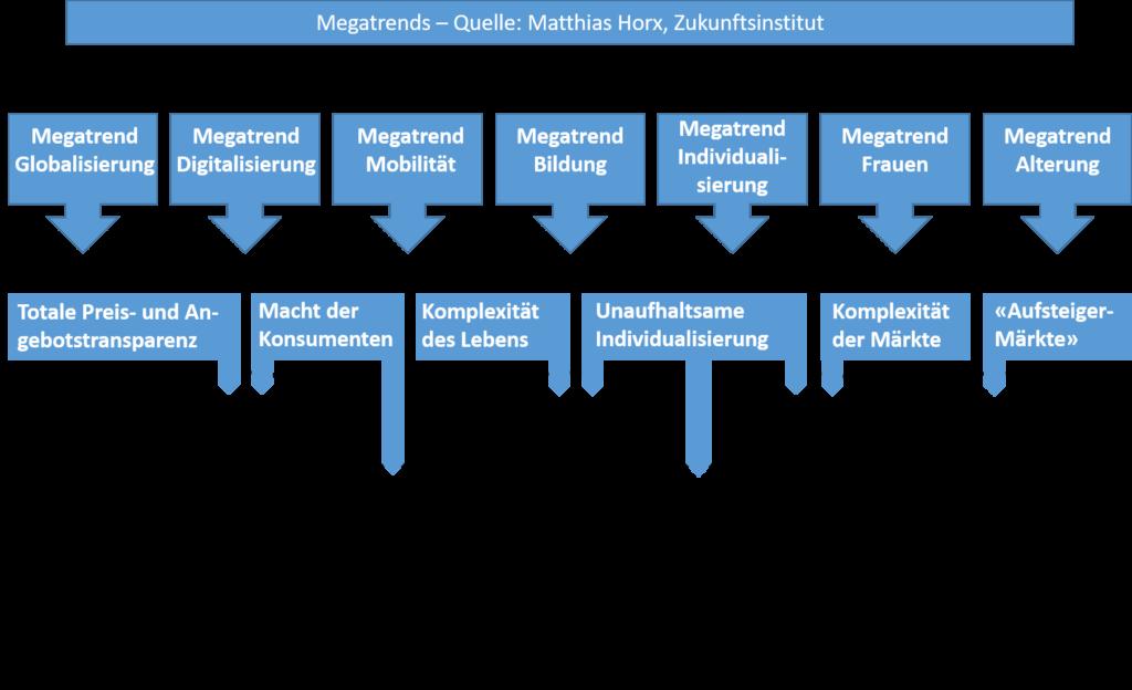 aktuelle Megatrends