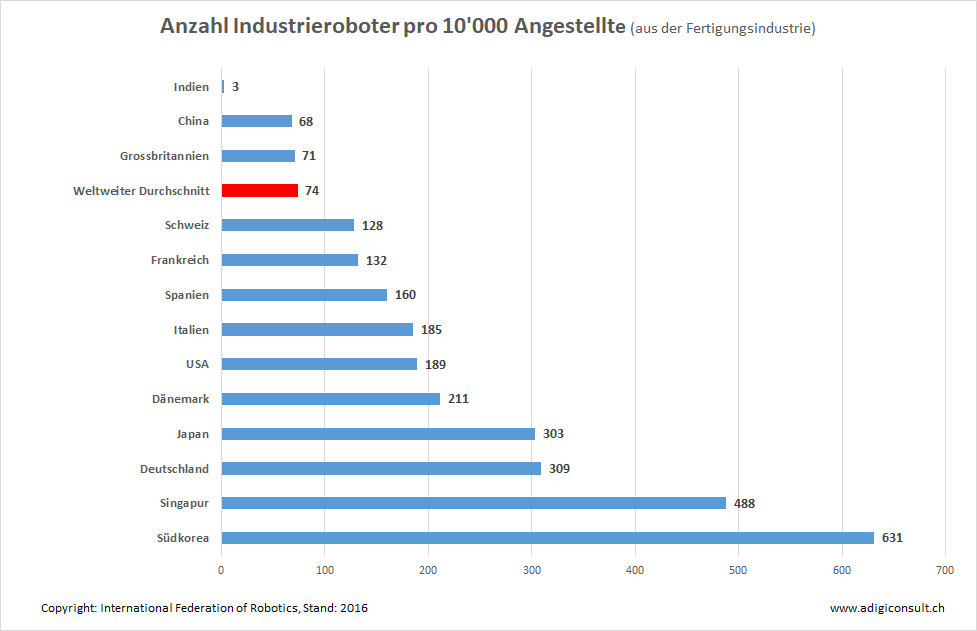 Anzahl Industrieroboter pro Land im 2016