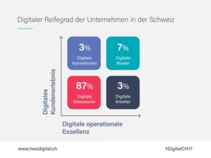 Digitaler Reifegrad der Unternehmen, Schweiz 2017