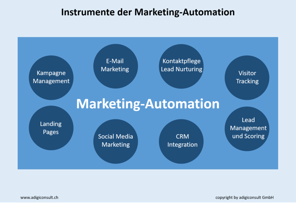 Instrumente Marketing-Automation