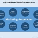 Instrumente Marketing-Automation