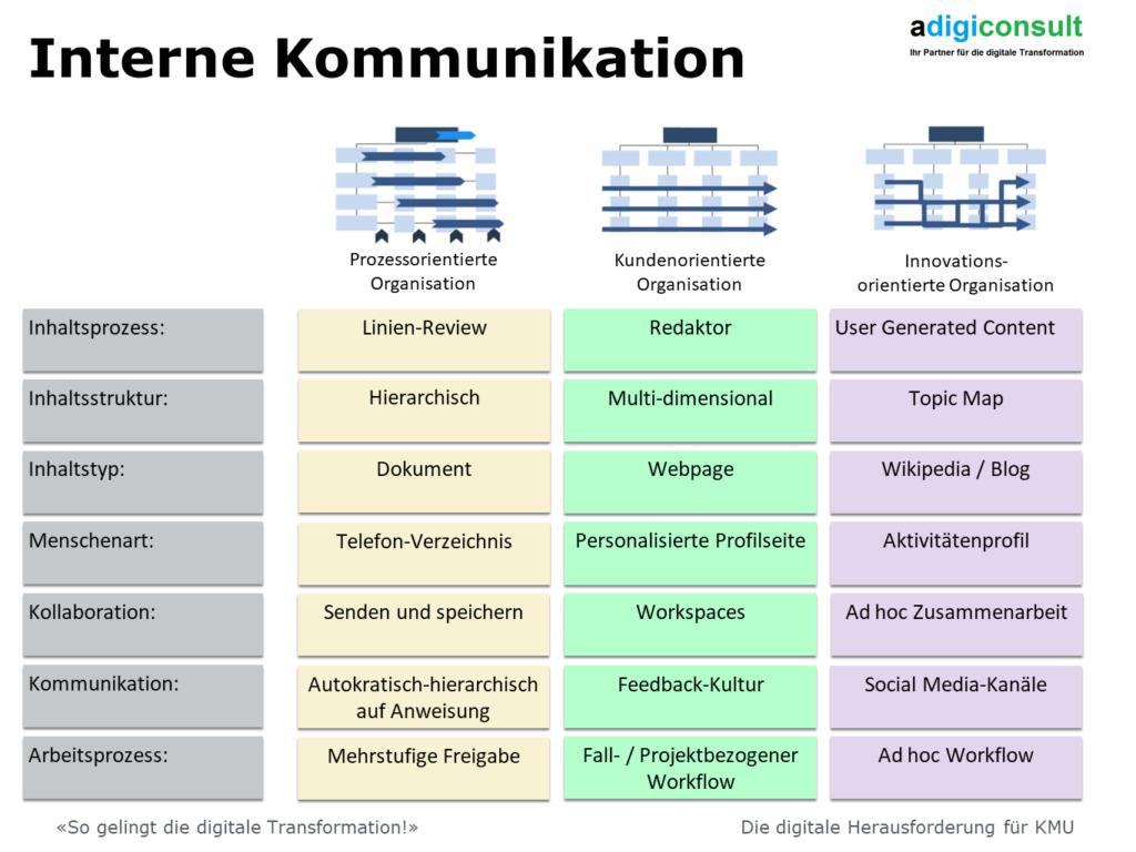 Interne Kommunikation von unterschiedlichen Organisationsformen
