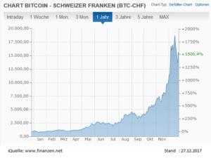 Kurs Bitcoin 2017, BTC-CHF