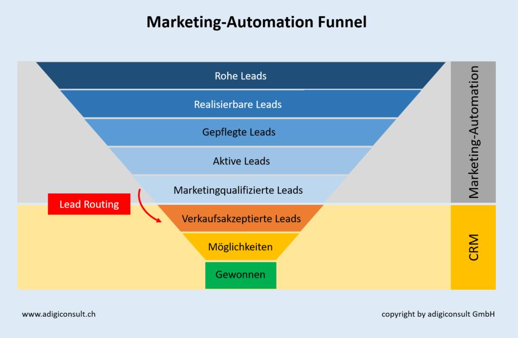 Darstellung des Marketing-Automation Funnel