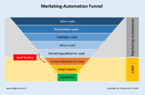 Darstellung des Marketing-Automation Funnel