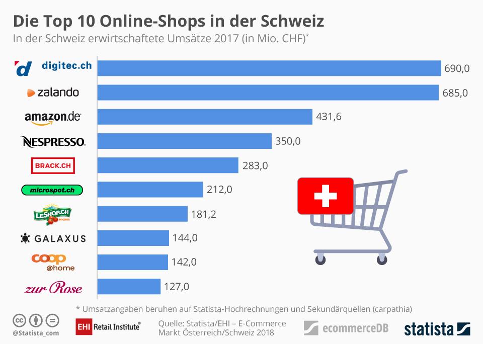 Grafik Top 10 Online-Shops Schweiz 2018