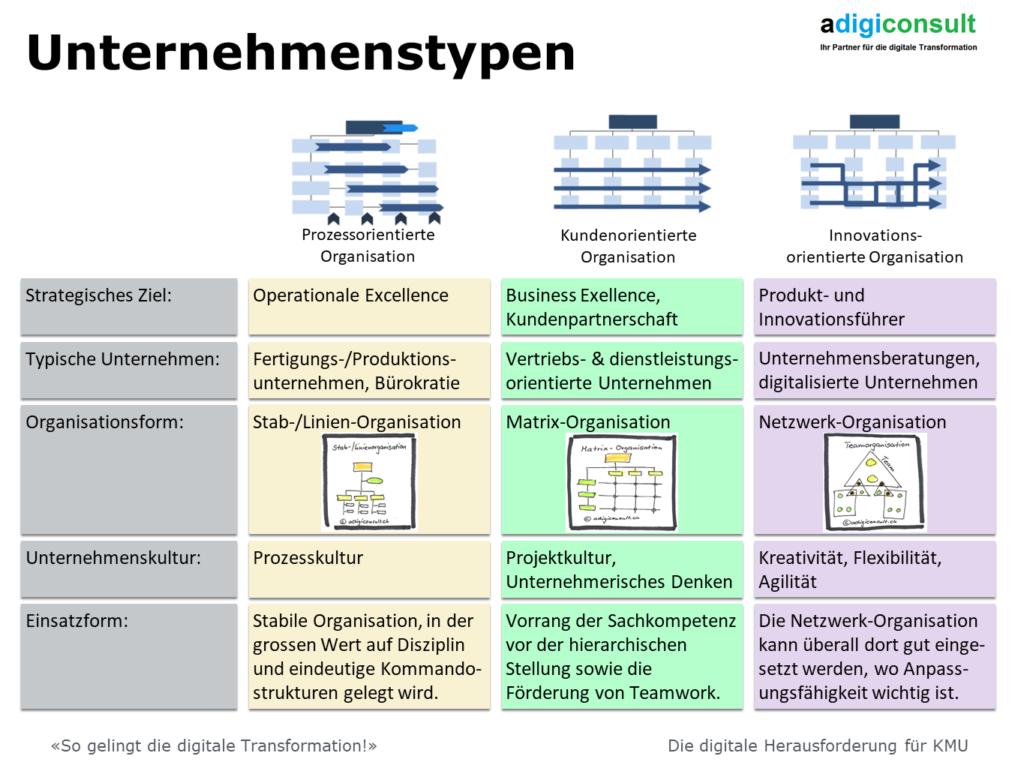 Unternehmenstypen und deren Organisationsform