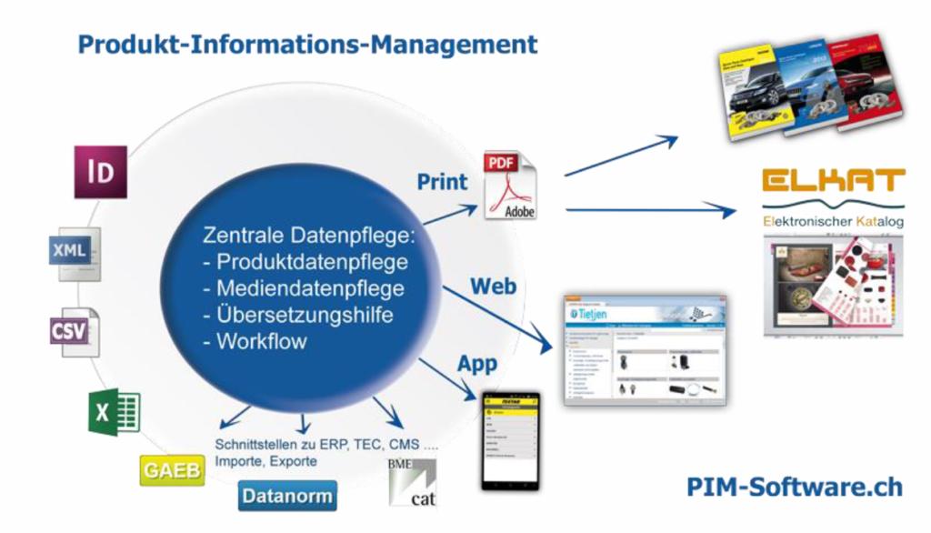 Aufbau eines Produkt-Informations-Management-System