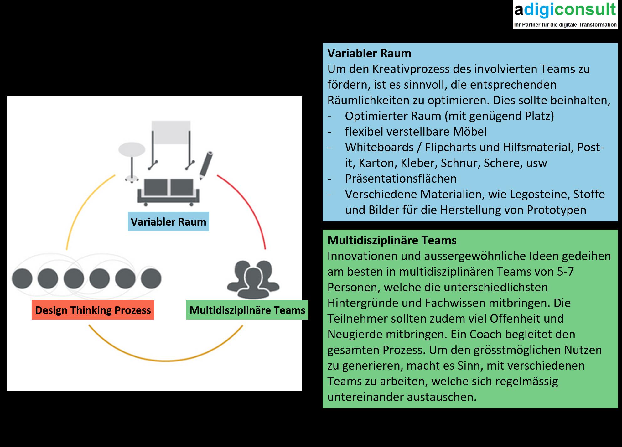 """Vorgehensweise / Hauptpunkte für die Managementmethode """"Design Thinking"""""""