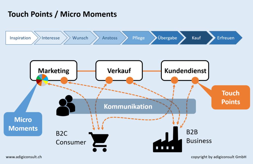 Darstellung der Touch Points und Micro Moments