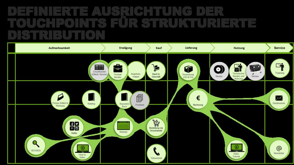 Touchpoints: Definierte Ausrichtung der Touchpoints für strukturierte Distribution